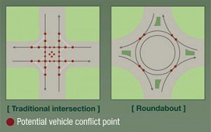 Roundabout-FHWA